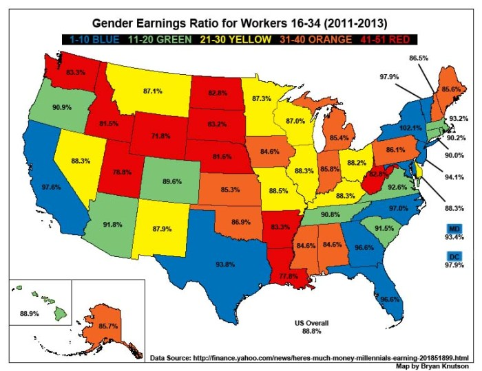 Gender Earnings Ratio