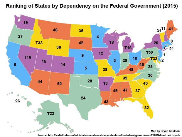State Dependency