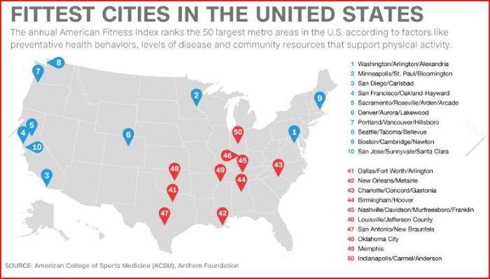 Fit Cities