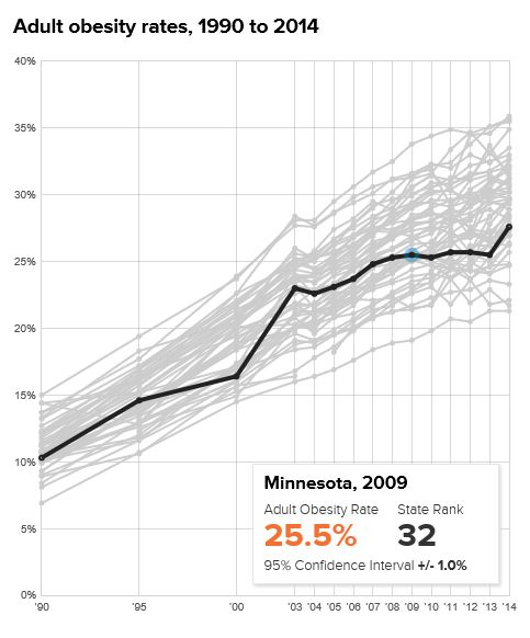Minnesota Obesity Graph